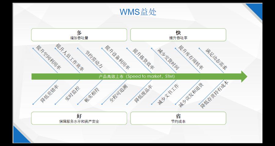 溫州WMS管理控制系統哪家便宜 上海申揚計算機科技供應