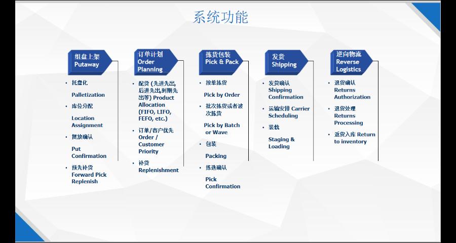黃山WMCS倉儲管理系統費用 服務為先「上海申揚計算機科技供應」