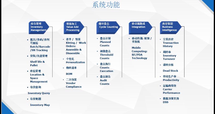 泰州仓库管理软件需要多少钱「上海申扬计算机科技供应」