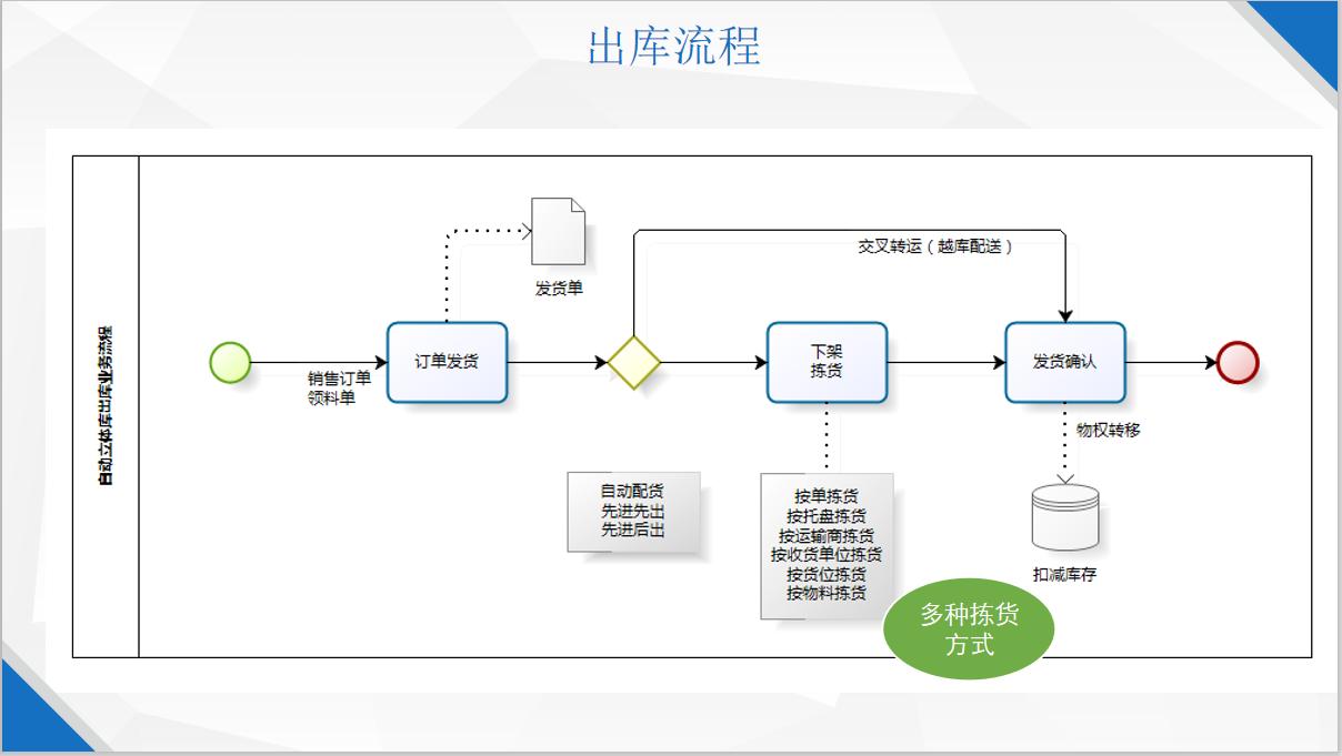 紹興倉庫管理軟件怎么樣 信息推薦「上海申揚計算機科技供應」
