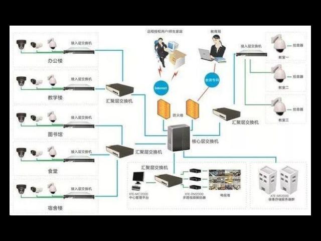 合肥个性化弱电系统概念 安徽天博