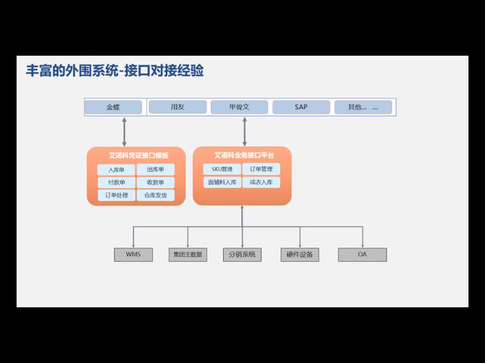 云南企业服装ERP系统实施流程,服装ERP
