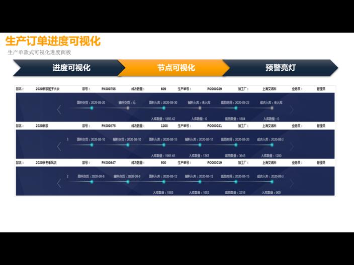 遼寧紡織服裝生產供應鏈計劃 誠信互利「上海艾諾科軟件供應」