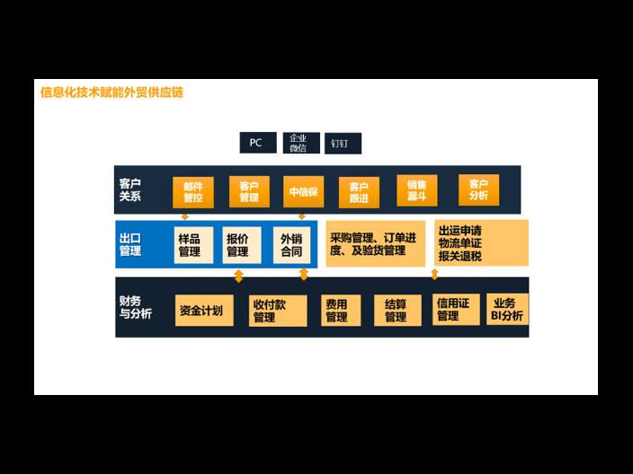 湖南商務外貿軟件 誠信互利「上海艾諾科軟件供應」