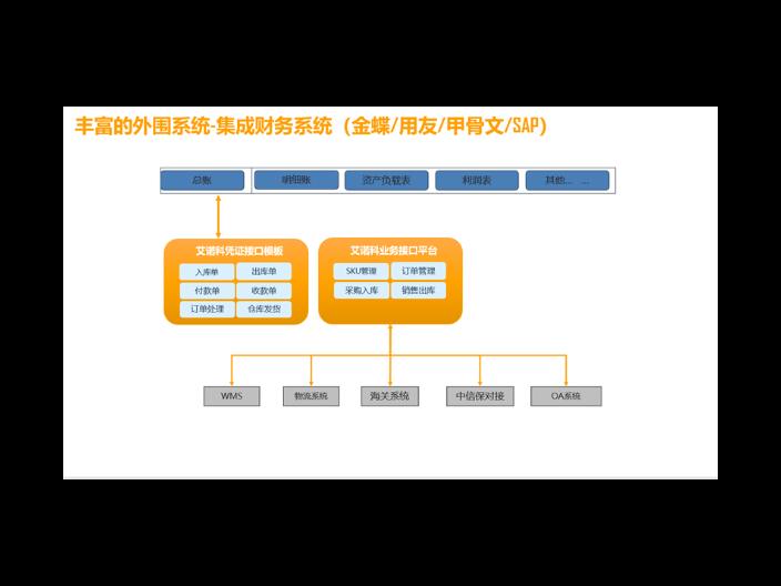 上海出口外貿軟件制作 服務為先「上海艾諾科軟件供應」