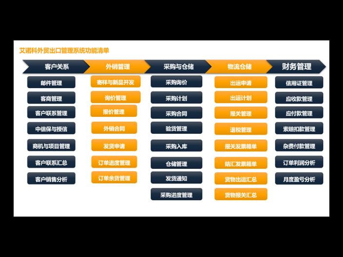 江苏业务流程外贸软件排行