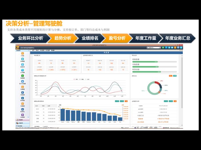 北京單機版外貿軟件行業分析 誠信互利「上海艾諾科軟件供應」