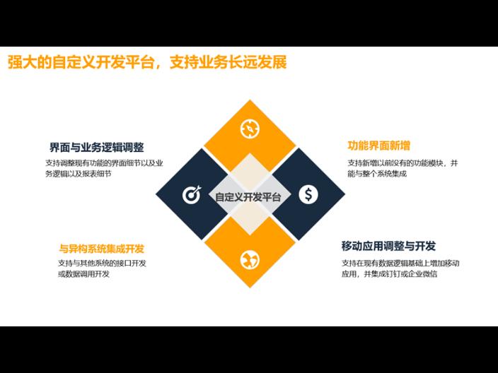 重慶商務外貿軟件行業分析 歡迎來電「上海艾諾科軟件供應」