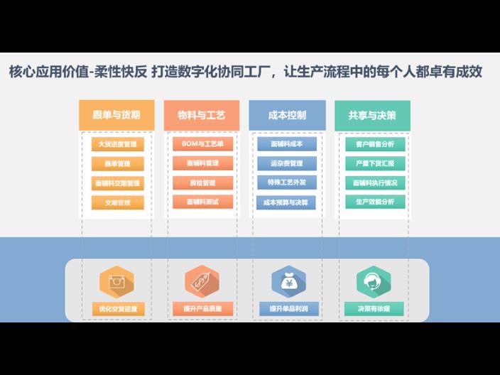 四川跨境助手进口软件系统有哪些 服务为先「上海艾诺科软件供应」