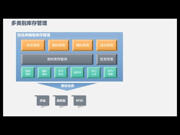 福建交易進口軟件系統有哪些