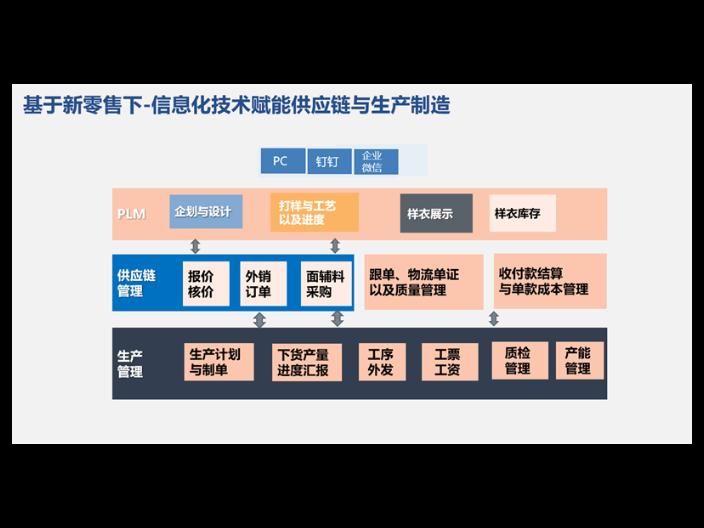 北京外貿行業進口軟件公司排名