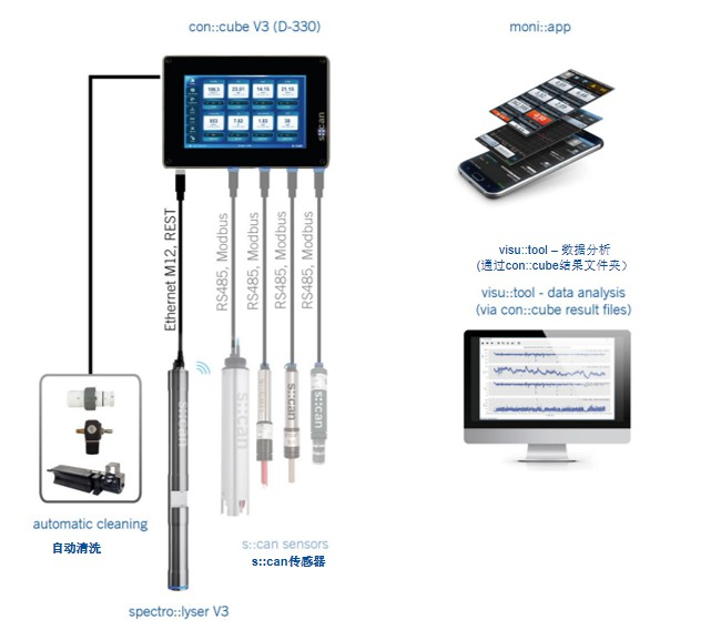 光谱法 全光谱硝氮在线分析仪信誉保证 上海艾晟特环保供应