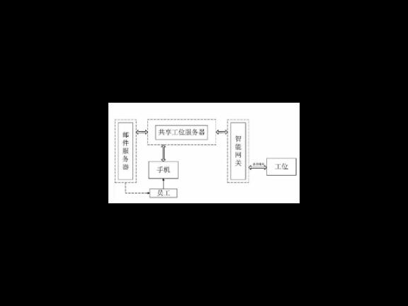 北京公司内部工位预订系统订制,工位预订系统