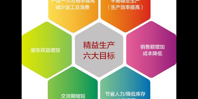 怀柔区企业管理方案 启迪协信博远科技供应