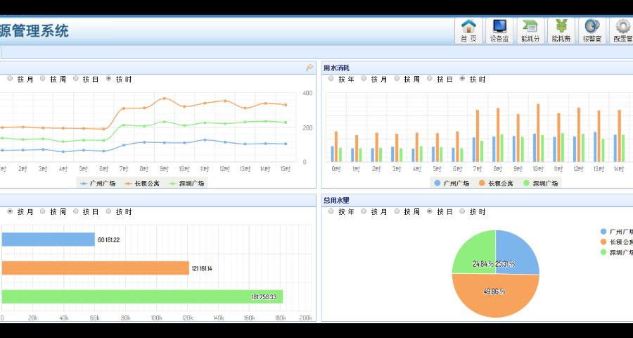 虹口能耗管理系统服务哪家好 信息推荐「上海铂炆科技供应」
