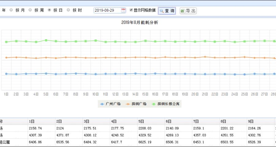 青浦能耗管理系统质量哪家好 信息推荐「上海柏文科技供应」