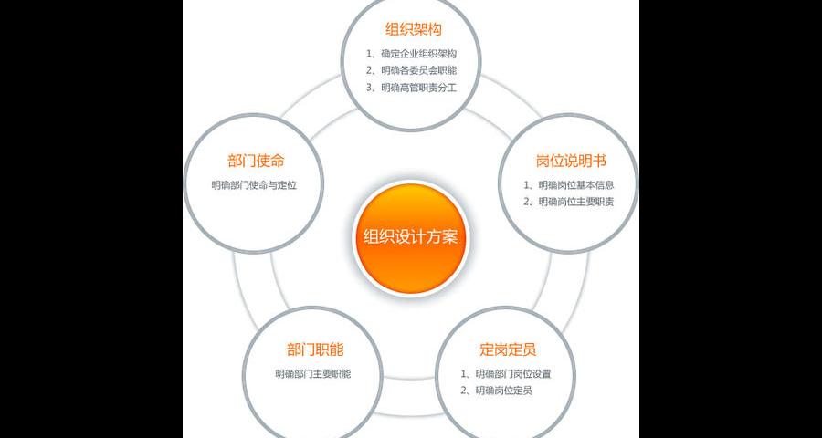 内蒙古智能化管理咨询培训成本 上海才尊商务服务供应