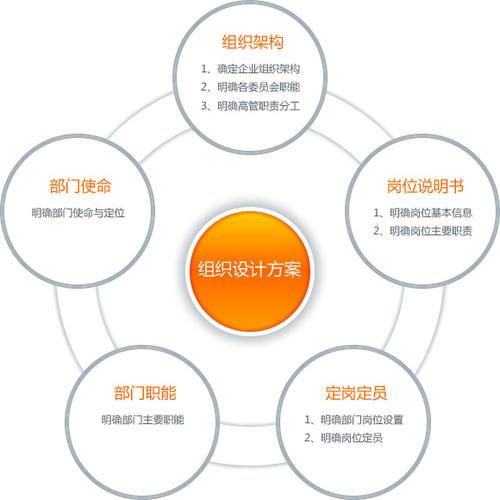 上海银联管理咨询培训质量推荐 上海才尊商务服务供应