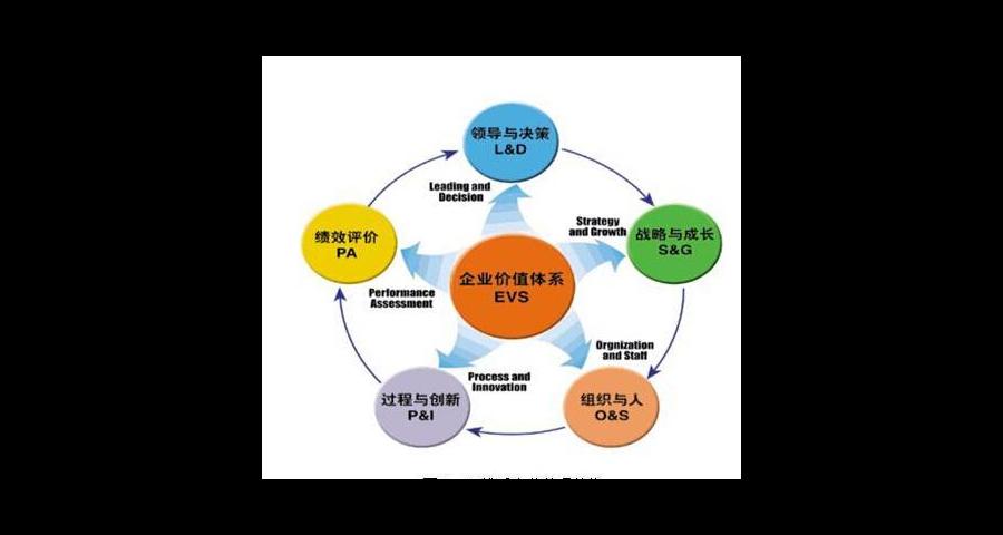 山西品质管理咨询培训服务费 上海才尊商务服务供应
