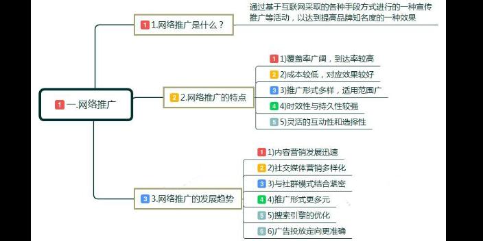璧山区网络推广学习方式
