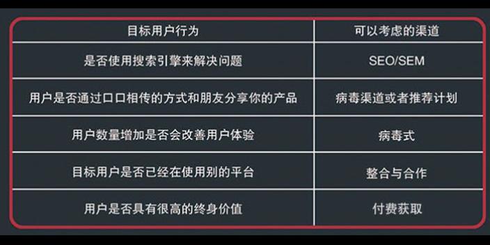 武隆区网络推广管理
