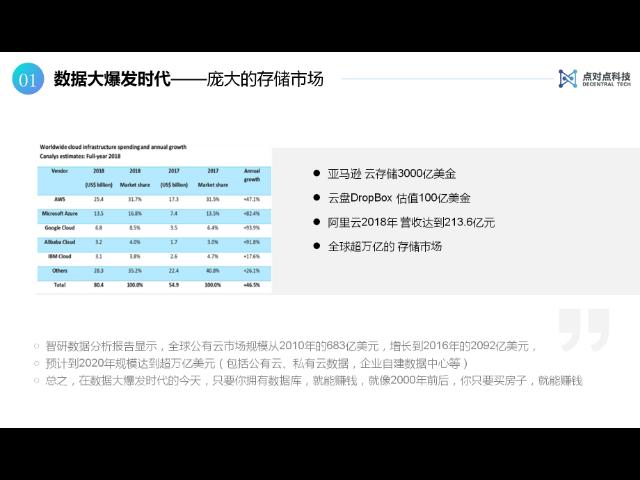 天津获得Filecoin设备 欢迎来电 上海点对点科技供应