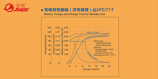 上海电瓶蓄电池-摩托蓄电池什么牌子好 欢迎咨询「佳格新能源蓄电池供应」