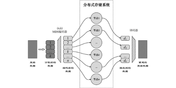 上海分布式存储系统大概要多少钱