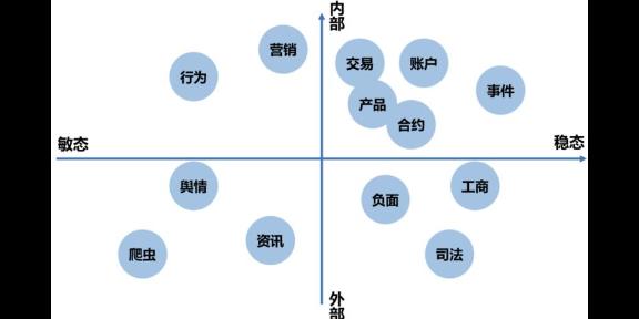 重慶企業大數據培訓機構 貼心服務「廣東展特智能科技供應」