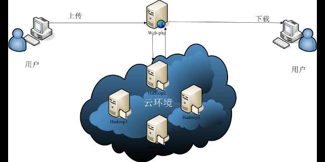 北京个人分布式存储系统费用