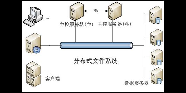 浙江个人分布式存储系统哪里有