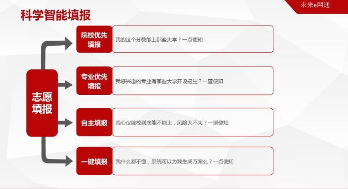 昆明高考志愿填报服务学校 推荐咨询 云南格知教育成人高考教育供应