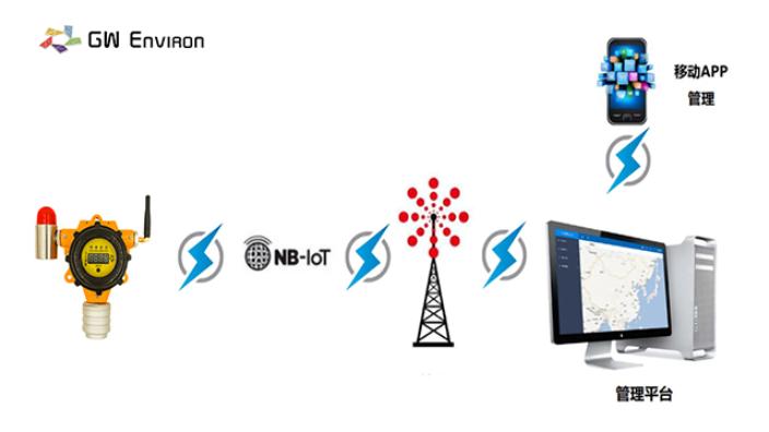 重慶智能可燃氣體報警器保養 來電咨詢 蘇州感聞環境科技供應
