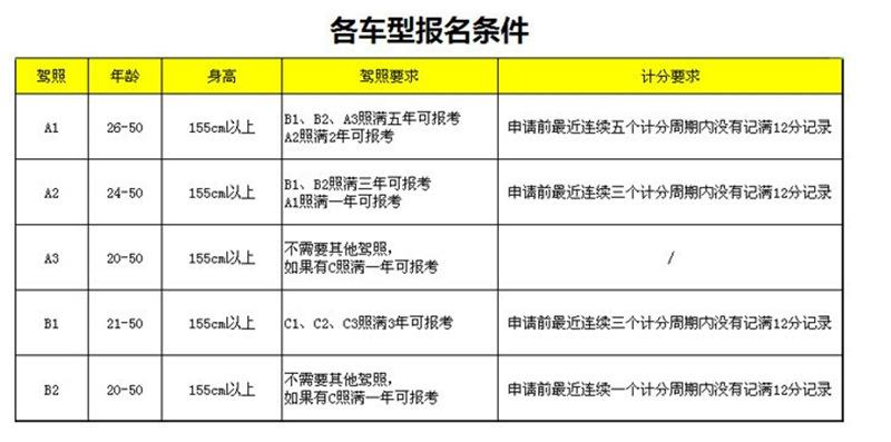 半挂车拖头培训边度学 广州龙宇国际供应