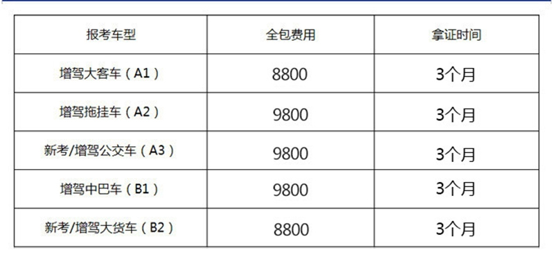 揭阳倒车增驾A2 广州龙宇国际供应