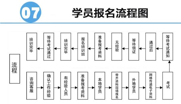 阳江办理人社叉车证 广州龙宇国际供应