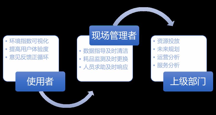 深圳智能厕所品牌 引导系统「广州物实科技供应」