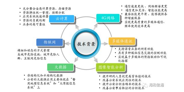 淄博多媒體融合通信技術服務公司 誠信服務「青島海和信通網絡科技供應」