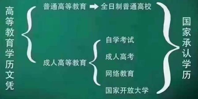 广州高中学历提升指导服务 广州市海思教育咨询供应
