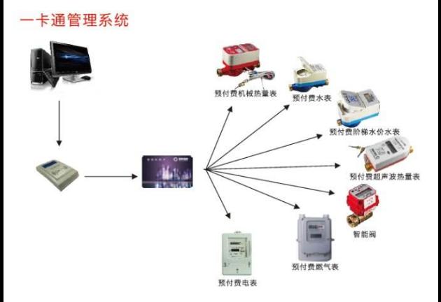 台州安防监控系统方案 诚信服务「无锡市涵萱电子科技供应」
