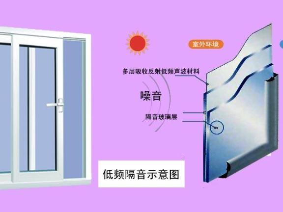 广东系统门窗生产商