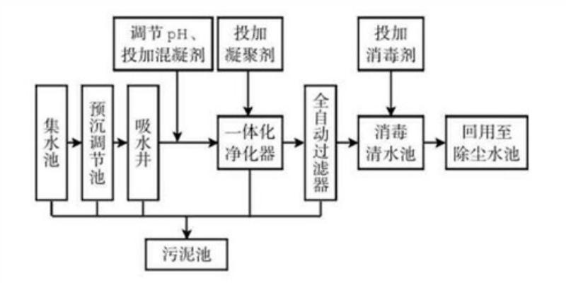 河南新型煤水分离系统哪有卖 河南海光兰骏矿山技术供应
