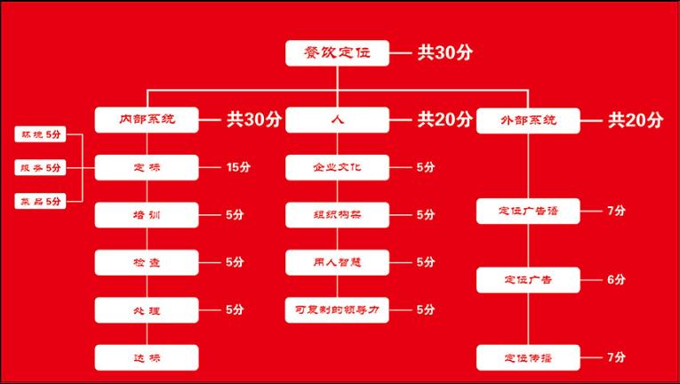 嘉兴如何进行餐饮培训系统 欢迎咨询 杭州华博酒店管理供应