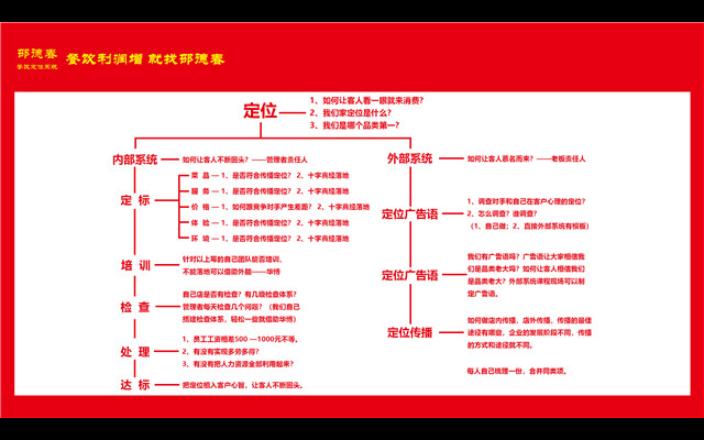 绍兴餐饮管理系统 诚信经营 杭州华博酒店管理供应