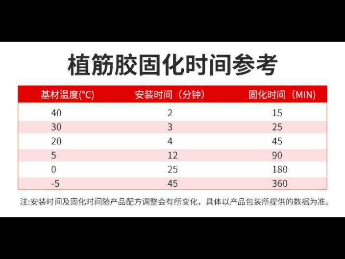 惠州環氧建筑植筋膠 推薦咨詢 加固博士供應