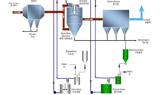 克拉玛依原装进口Dedr旋转雾化器欢迎来电