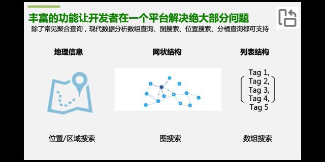 sqlite数据库模型,数据库