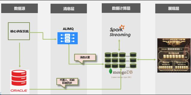 查询 MongoDB中文手册