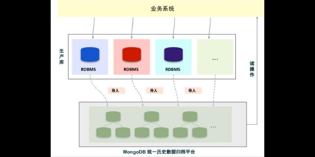 mongodb鏡像「上海錦木信息供應」