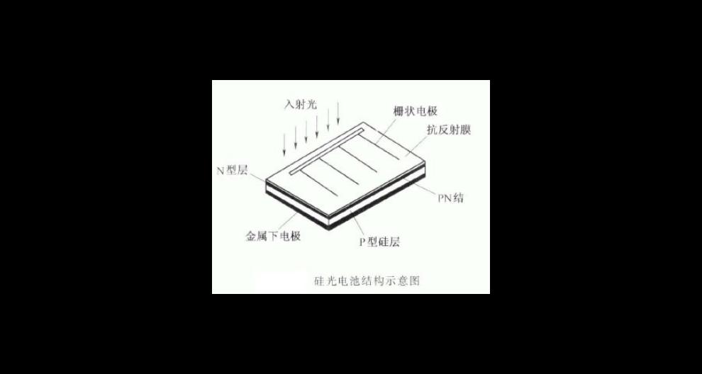 福建高科技太阳能电池口碑推荐「华谊电力供应」